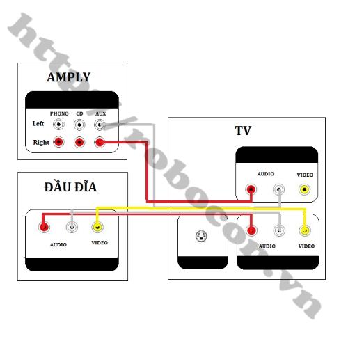 Dây Cáp AV/RCA 3 Đầu Hoa Sen Đực Ra 3 Đầu Hoa Sen Đực Dài 3m sử dụng truyền tín hiệu âm thanh