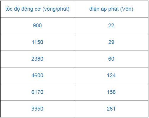 PKK588 Động Cơ Brushless Phát Điện 3 Pha 120V