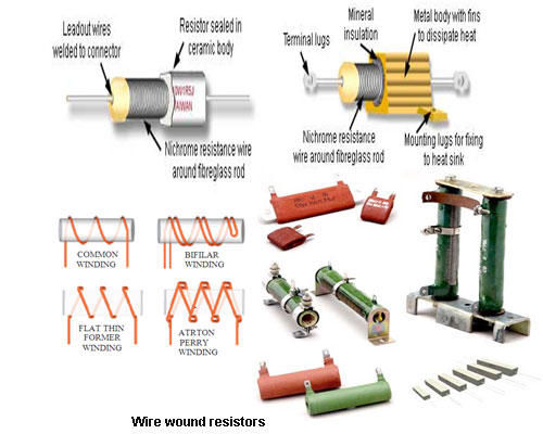 Các loại điện trở cơ bản